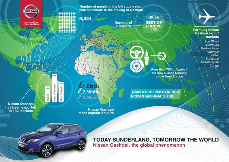 Nissan Sunderland stats