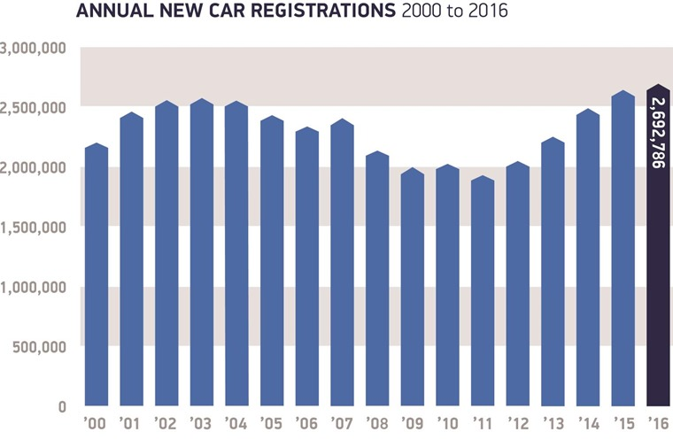 Annual registrations 2000 to 2016