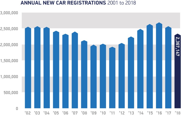 Annual-registrations-2001-to-2018