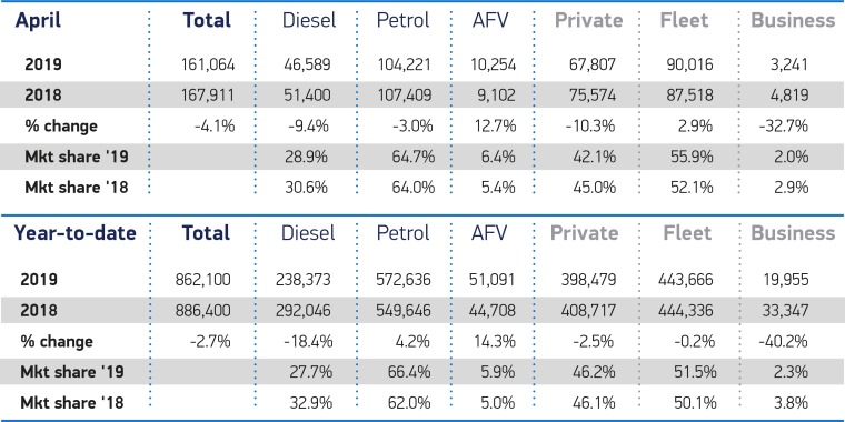April-2019-and-YTD-cars