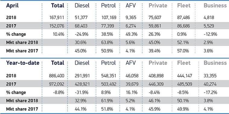 april registration data diesel, petrol, hybrid_2