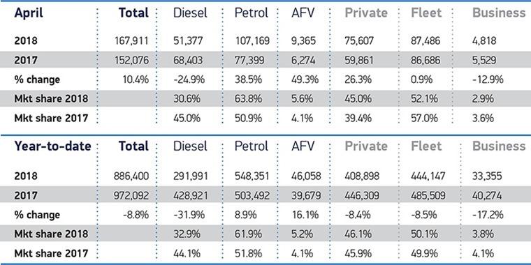 april registration data diesel, petrol, hybrid_2