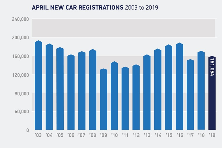 April-registrations-2003-to-2019 (1)