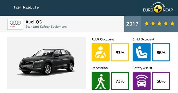 Audi Q5 Euro NCAP