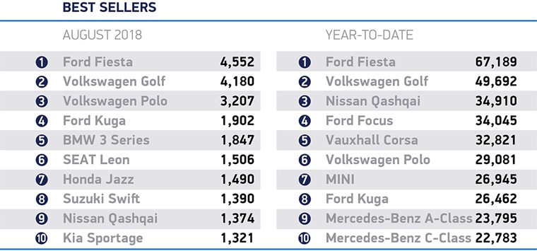 August 2018 best selling cars