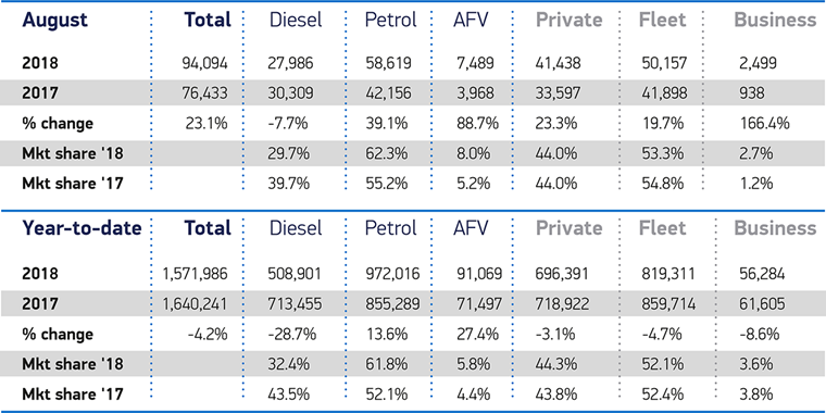 August 2018 new car market breakdown