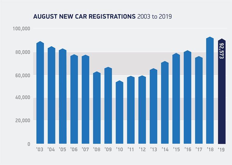 August 2019 SMMT registrations