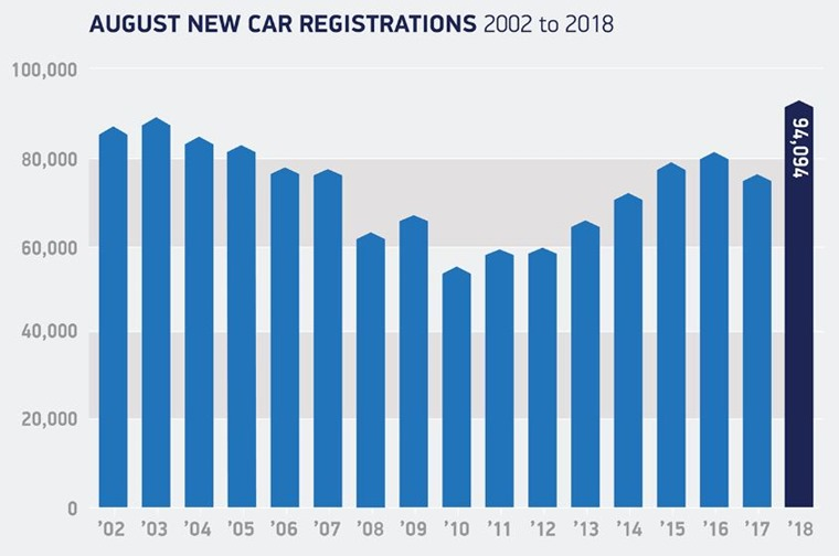 August new car registrations year-on-year
