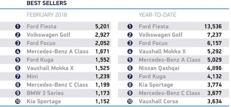 Most popular cars February 2018