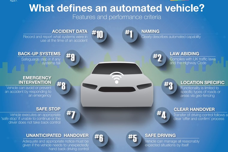 This is what defines an autonomous vehicle, according to the ABI.