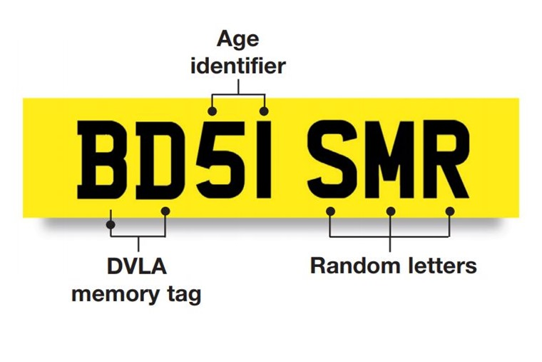 What do number plates actually mean? (source: DVLA)