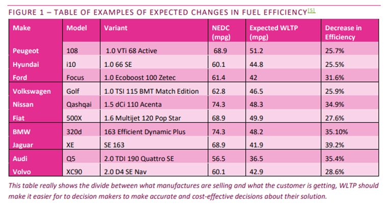 WLTP will also affect cars' official mpg stats, too.