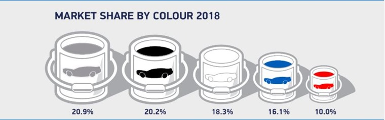 Car colours by market share 2018