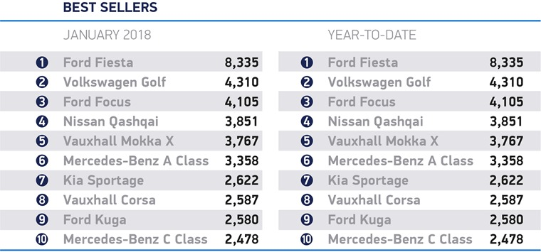 2018's most popular cars