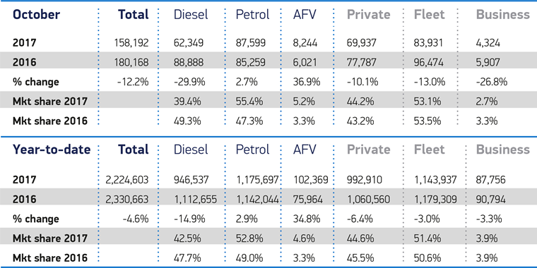 While petrol and alternatively fuelled vehicles increase their market share, diesel is in free fall.