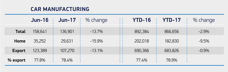 Car manufacturing figures, domestic and export June 2016/17