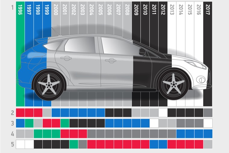 SMMT – changing car colours through the years.
