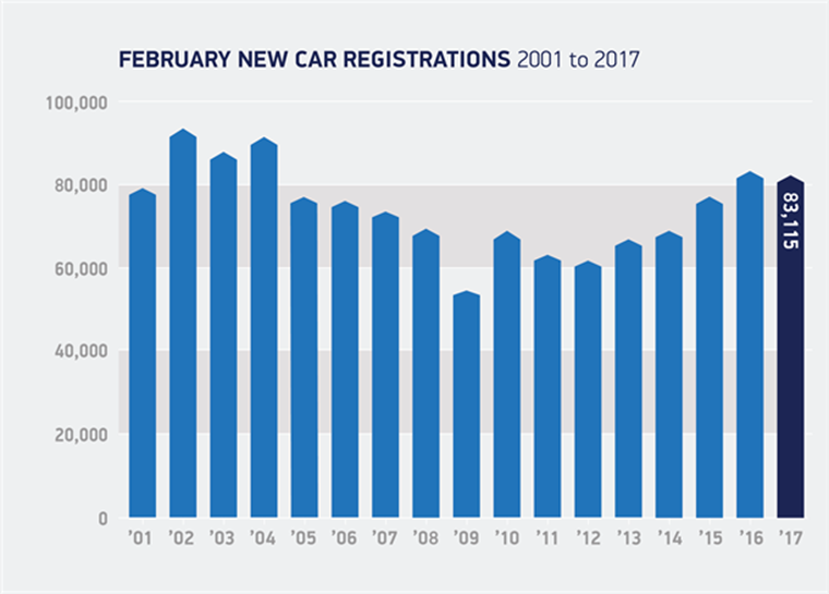 Down just -0.3%, February's registration numbers shows the resilience of the UK auto industry.