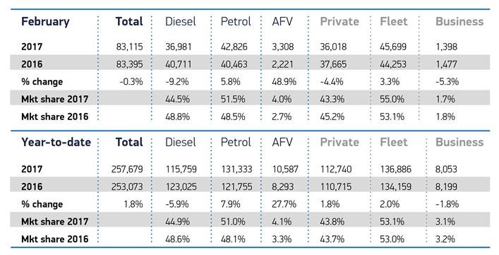 Will AFVs continue to bite into diesel's market share?