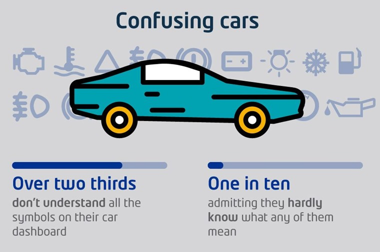 Research by Dacia found more than two thirds of drivers don't understand all the symbols on their car's dashboard.