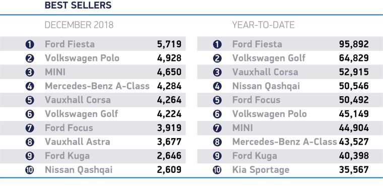 December-2018-best-sellers_cars