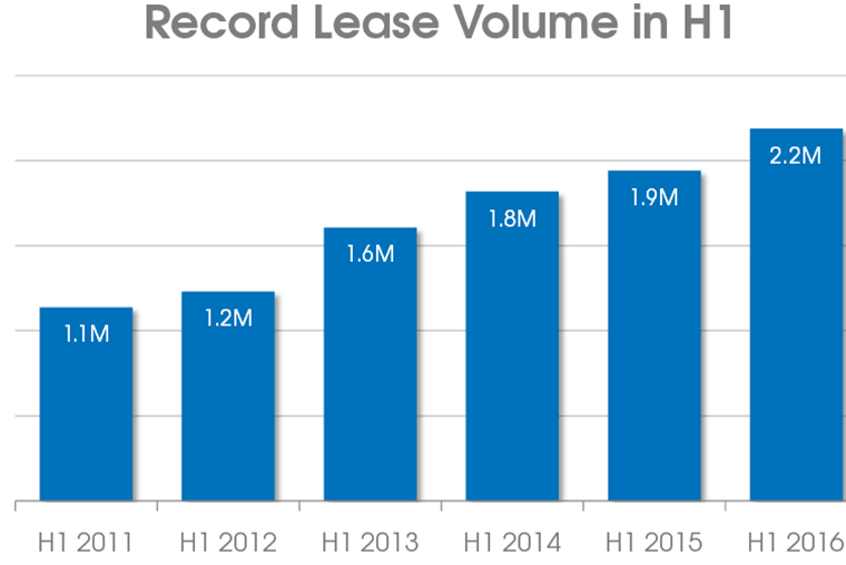 2.2M vehicles were leased in the US during first half of 2016