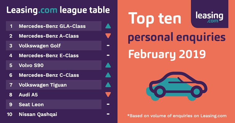 Leasing.com League Table - Personal enquiries February 2019