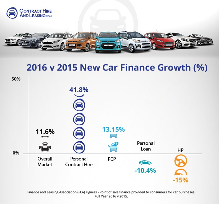POS consumer new car finance market in value.