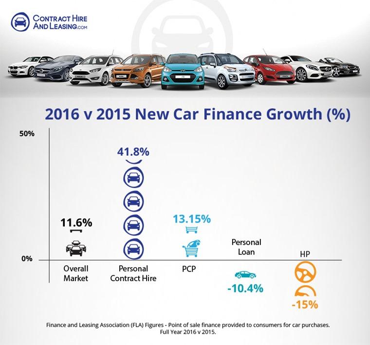 POS consumer new car finance market in value.