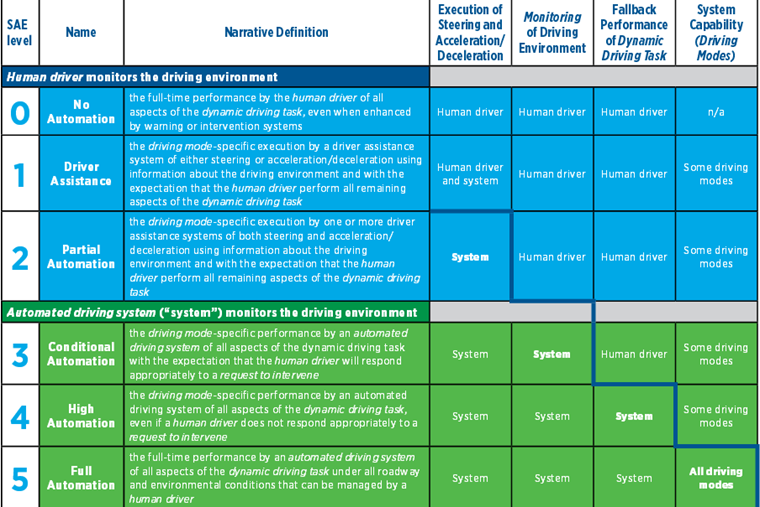 A table published by the SAE shows how the autonomy of a car can be rated