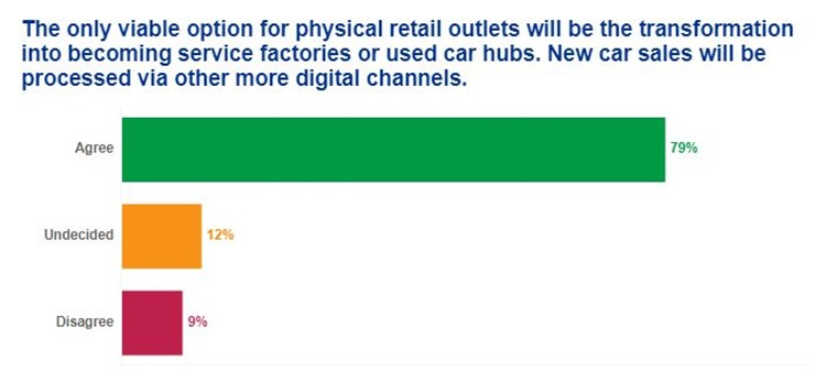 Physical retail outlets could transform into used car hubs, as new cars are processed via digital channels.