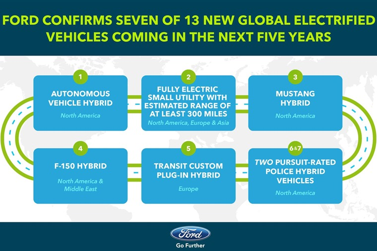 Ford's full plan: 13 nwe electrically powered vehicles, seven of which have been revealed.