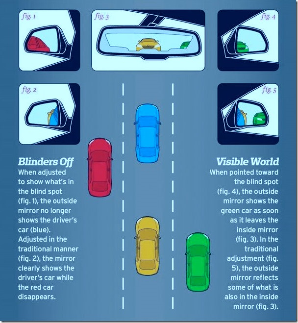How to avoid a blind spot - Car mirror adjustment courtesy carandvandriver
