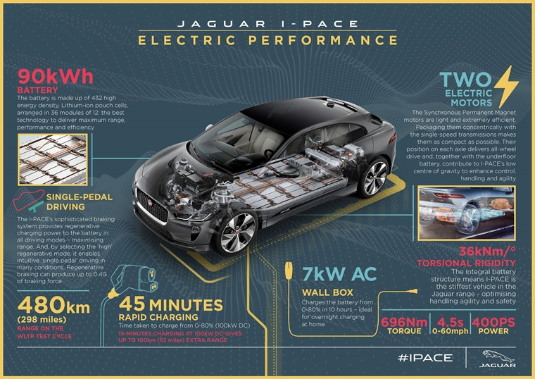 I-PACE Infographic - Electric Performance - Final