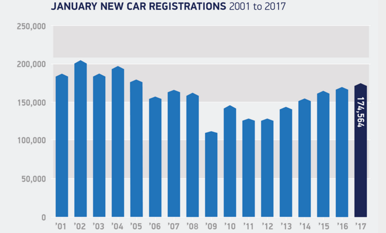 It's been the busiest January since 2005 for new car registrations