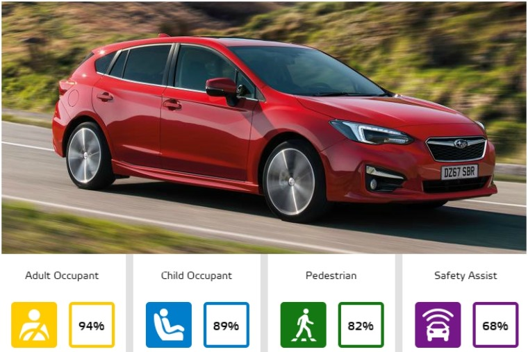 Small family car class – Subaru XV and Subaru Impreza
