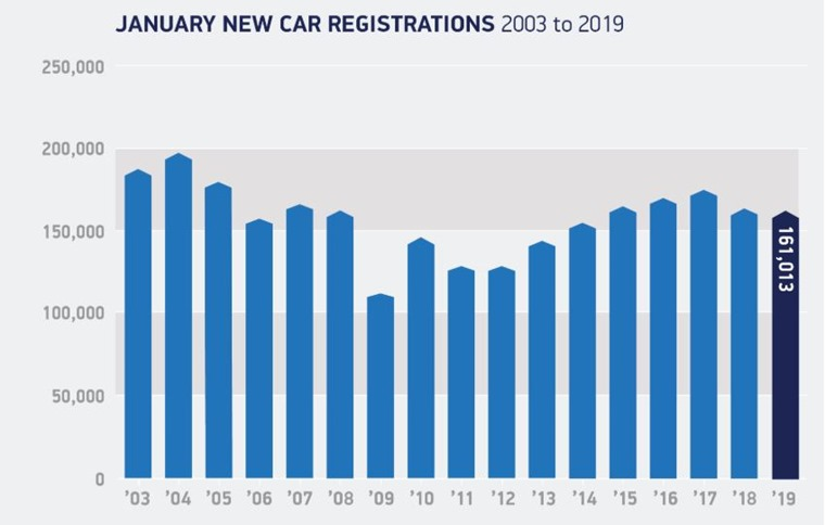 January 2019 registrations 3