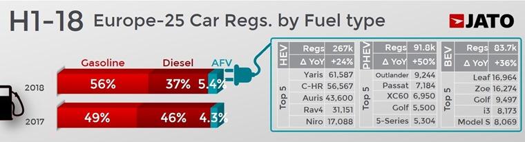 Jato European fuel marketshare and June best-seller fig 1