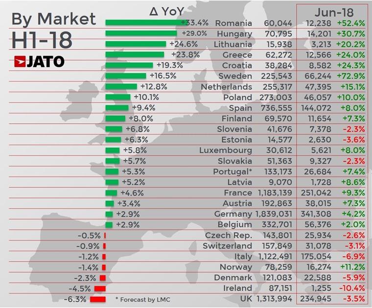 Jato European registrations H1 2018