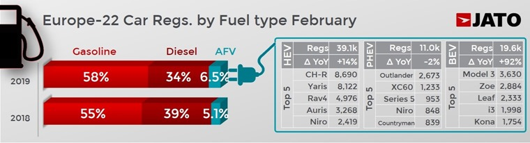 Jato February 2019 by fuel type