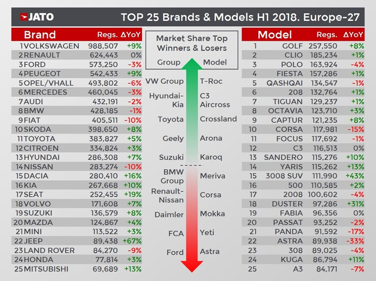 Jato manufacturers winners and losers H1 2018