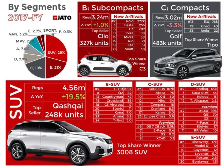 SUV market share was biggest ever in 2017
