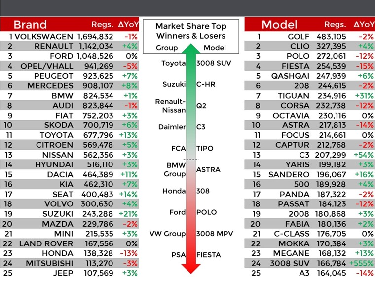 Top 25 manufacturers and model performance in full.