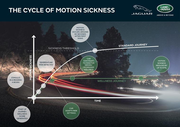 JLR-Motion Sickness_FINAL