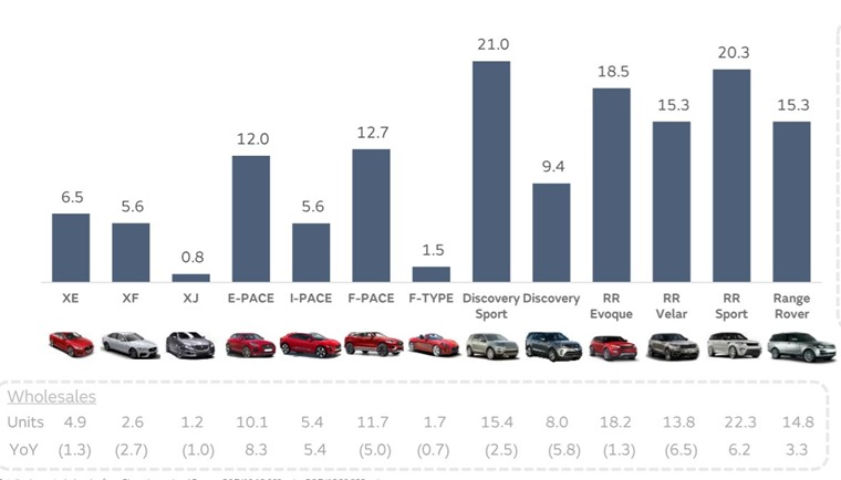 JLR sales figures courtesy @Petercampbell1