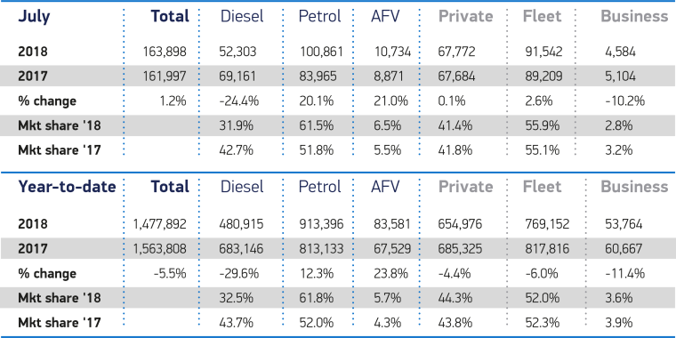 July fuel type and sector registrations SMMT