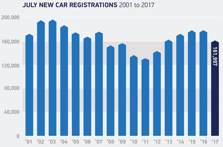 July registrations 2001 to 2017
