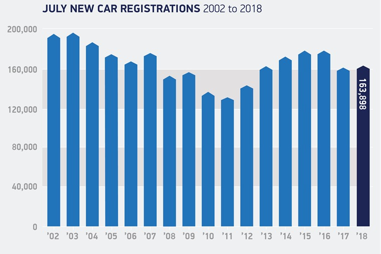 July registrations 2001 to 2018
