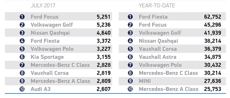 July's most popular cars
