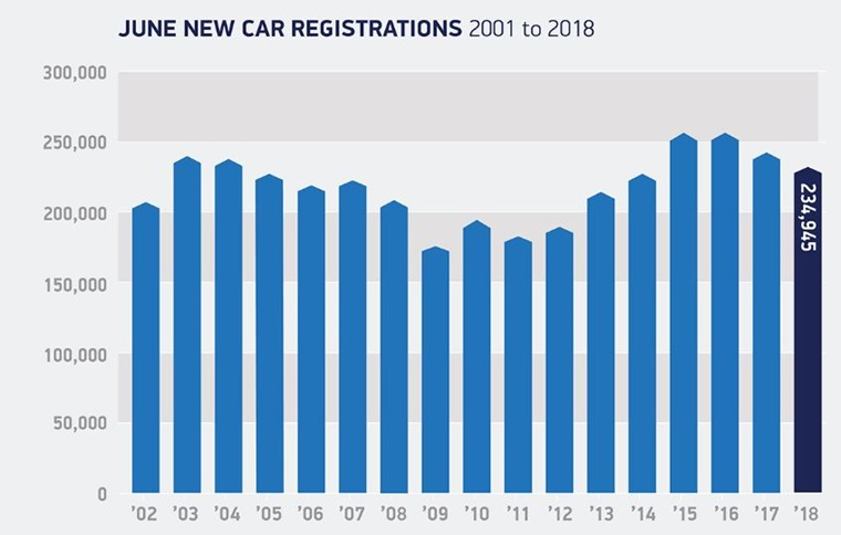 june car registrations 2002 - 2018